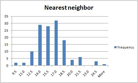 Image:nearest neighbor distribution.jpg