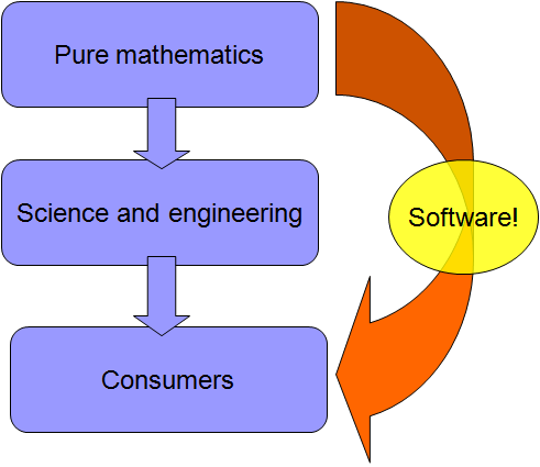 image:pure math and software.png